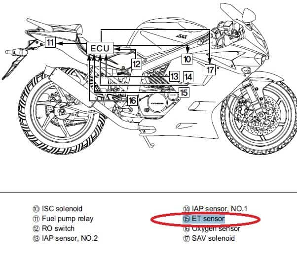 hyosung motorcycle cold start problem